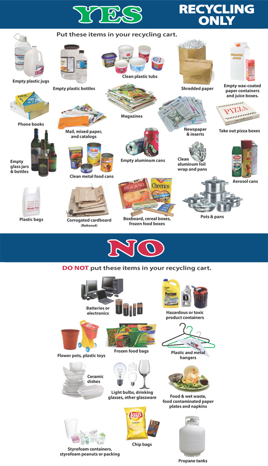 Recycling Yes No List