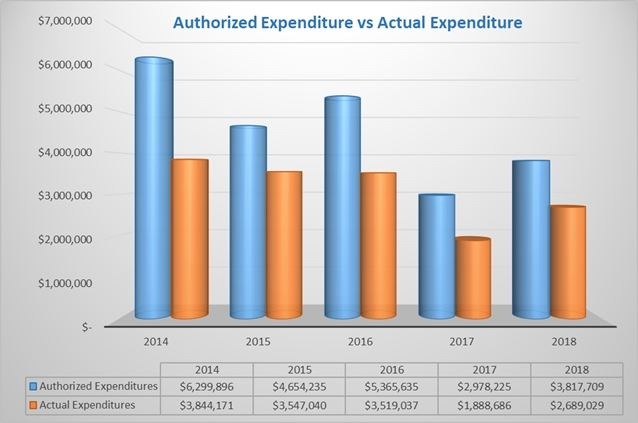 Authorized Expenditure vs Actual
