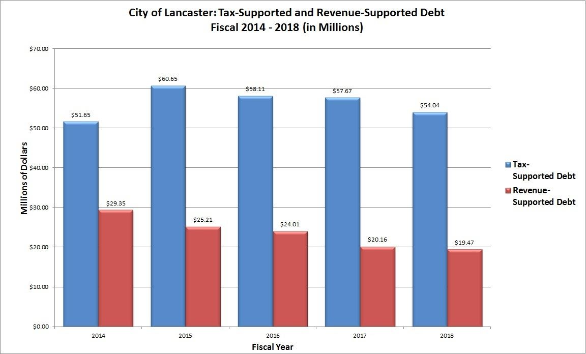 Tax-Supported and Revenue-Supported Debt